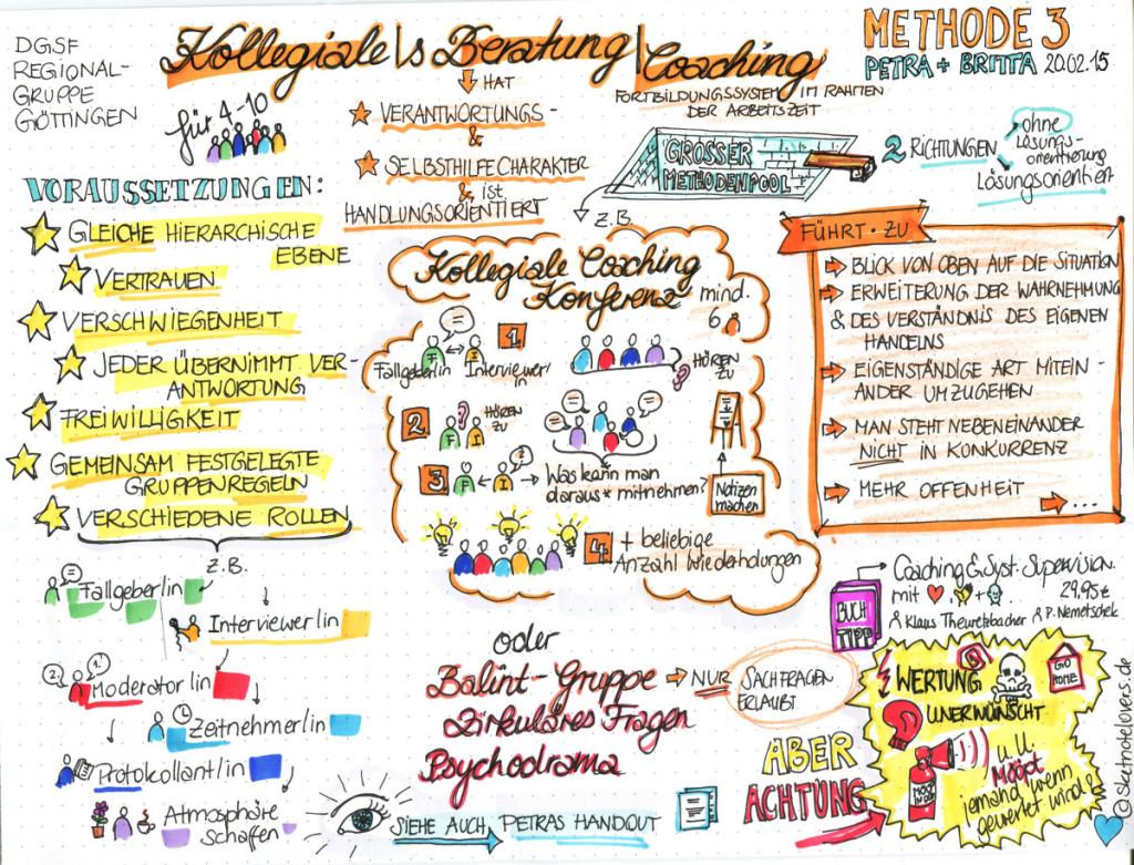 Methode 3 Kollegiale Beratung Coaching_klein