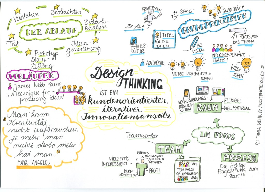Design Thinking Sketchnote Tanja