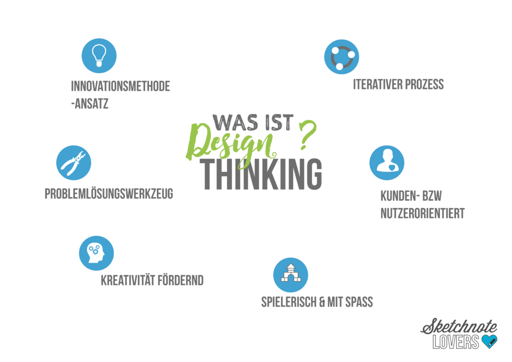 01_was ist Design Thinking-01
