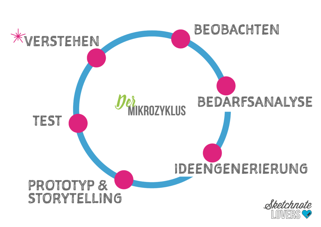 31_Der Mikrozyklus-01