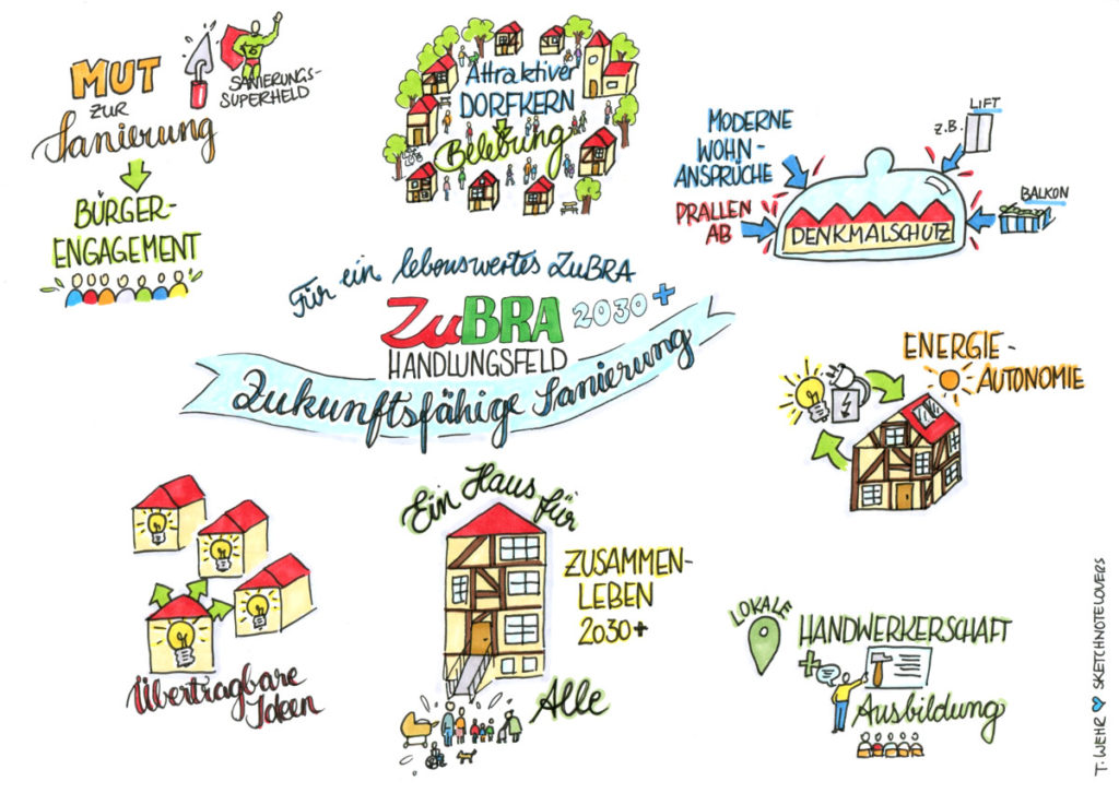 Sanierung ZuBRA SketchnoteSNL