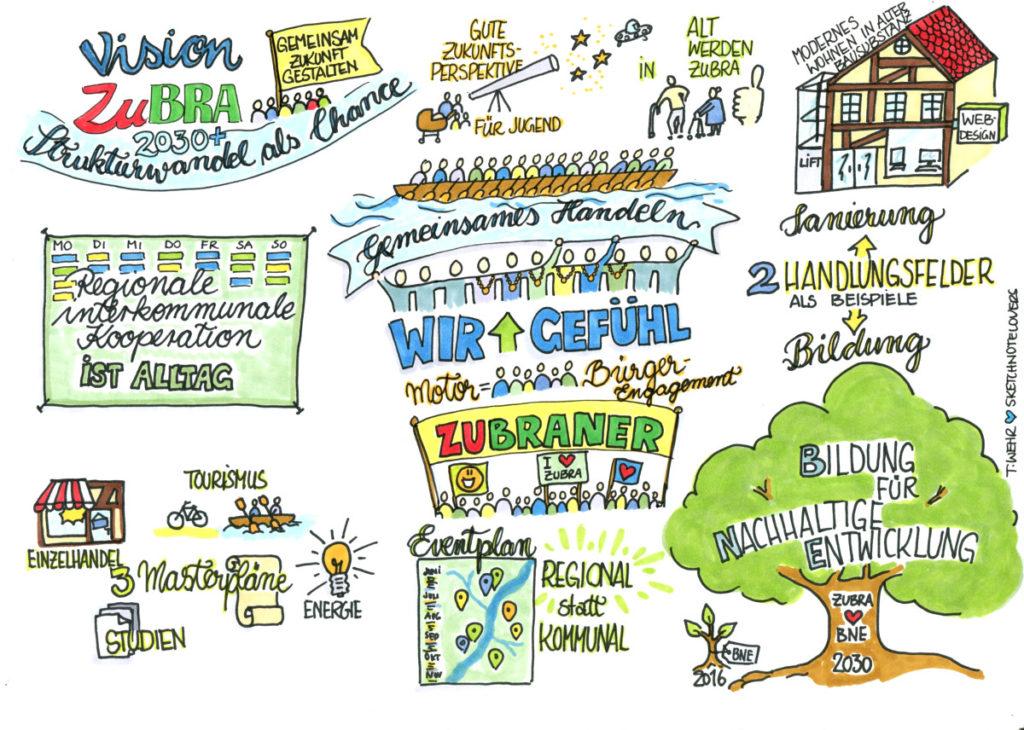 Vision ZuBRA SketchnoteSNL
